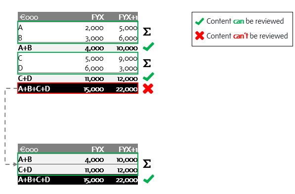 CheckPoint cannot review non sequence calculations